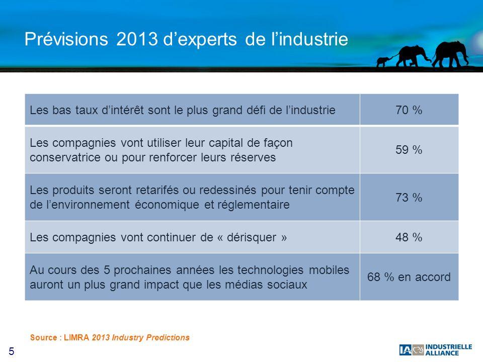 5 Prévisions 2013 dexperts de lindustrie Les bas taux dintérêt sont le plus grand défi de lindustrie70 % Les compagnies vont utiliser leur capital de