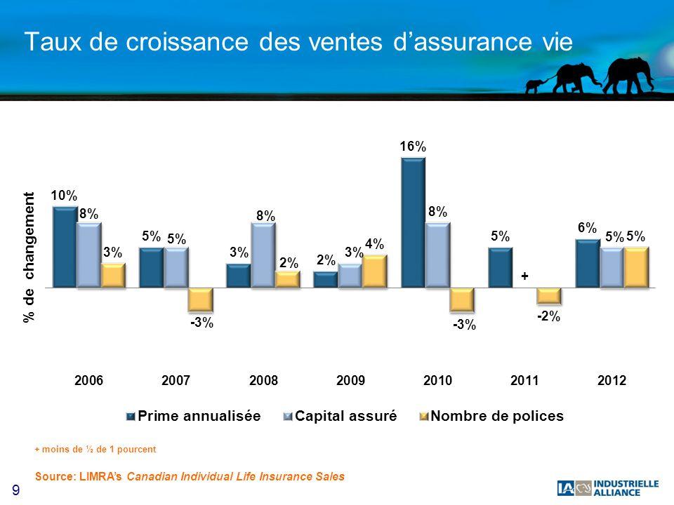9 Taux de croissance des ventes dassurance vie Source: LIMRAs Canadian Individual Life Insurance Sales + moins de ½ de 1 pourcent
