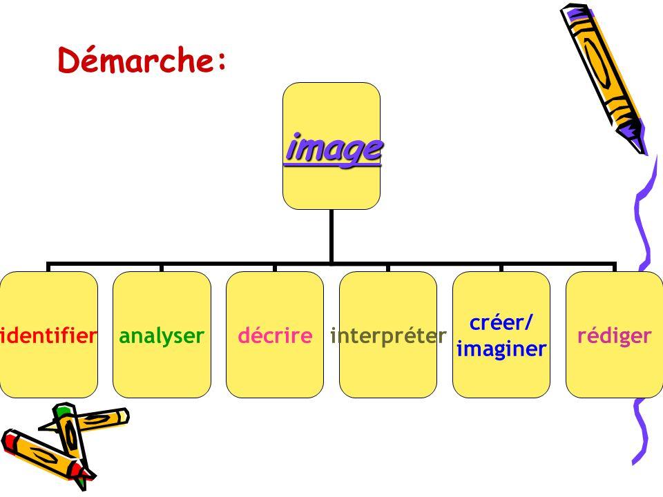 Démarche:image identifieranalyserdécrireinterpréter créer/ imaginer rédiger