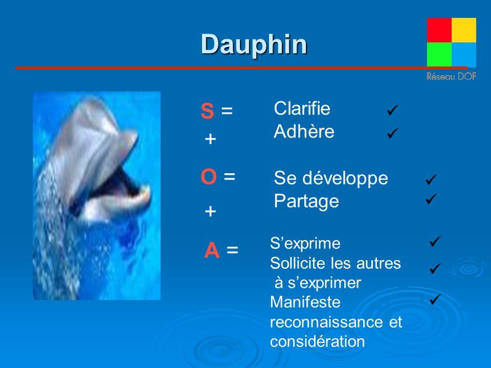 S = O =O = A = Clarifie Adhère Se développe Partage Sexprime Sollicite les autres à sexprimer Manifeste reconnaissance et considération + + Dauphin