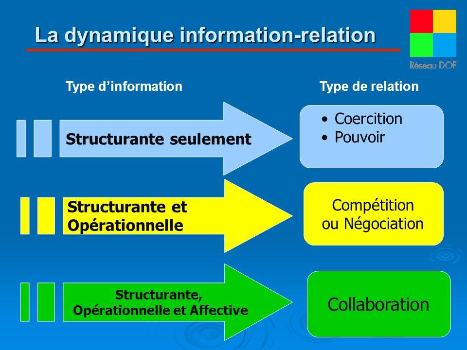 La dynamique information-relation Structurante seulement Coercition Pouvoir Structurante et Opérationnelle Compétition ou Négociation Structurante, Op