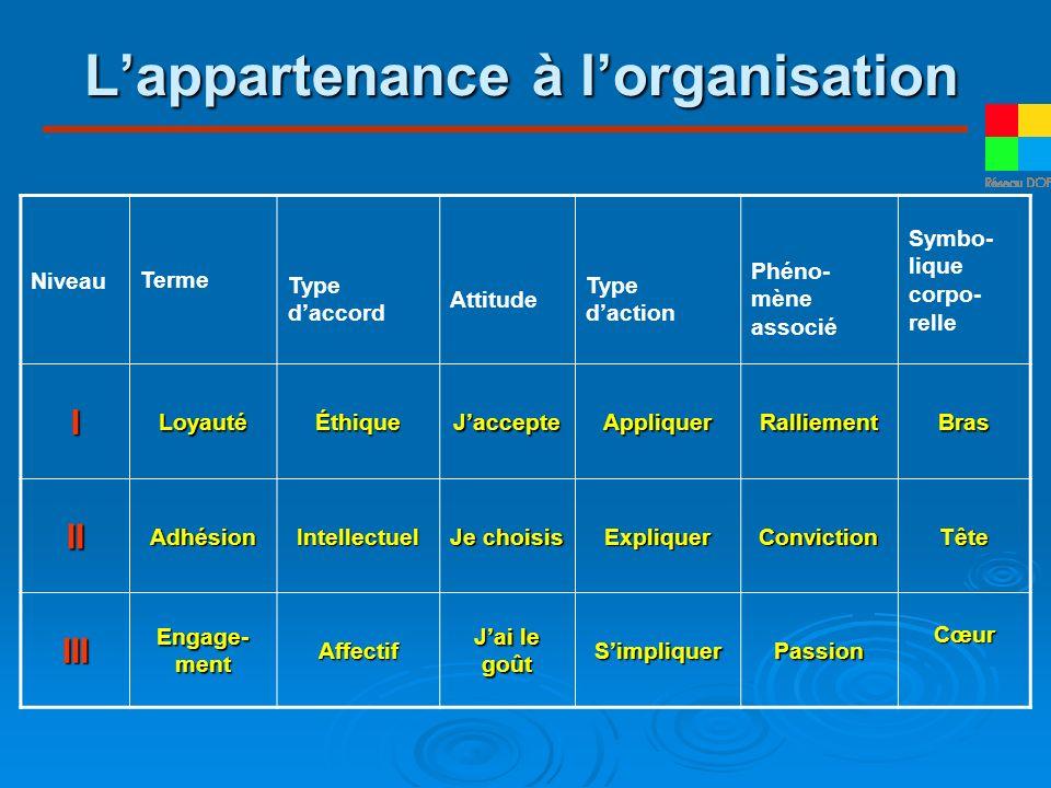 Lappartenance à lorganisation Niveau Terme Type daccord Attitude Type daction Phéno- mène associé Symbo- lique corpo- relle ILoyautéÉthiqueJaccepteApp