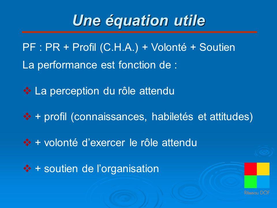 Une équation utile PF : PR + Profil (C.H.A.) + Volonté + Soutien La performance est fonction de : La perception du rôle attendu + profil (connaissance