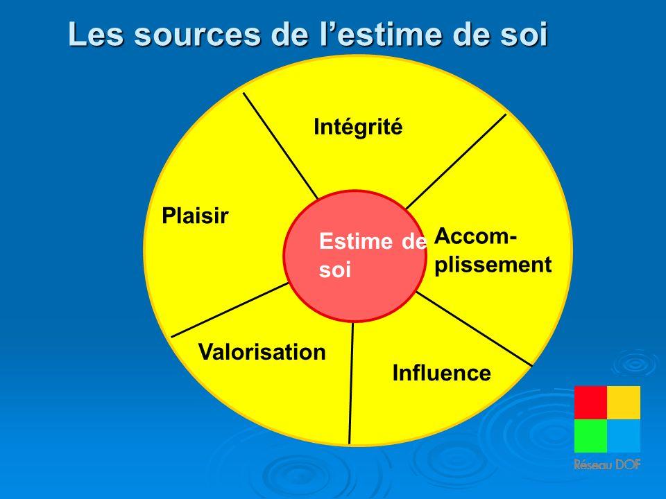 Intégrité Accom- plissement Plaisir Influence Valorisation Accom- plissement Influence Estime de soi Les sources de lestime de soi