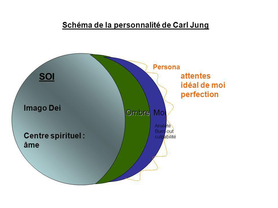 SOI Imago Dei Centre spirituel : âme Ombre Persona attentes idéal de moi perfection Schéma de la personnalité de Carl Jung Moi Anxiété Burn-out culpab