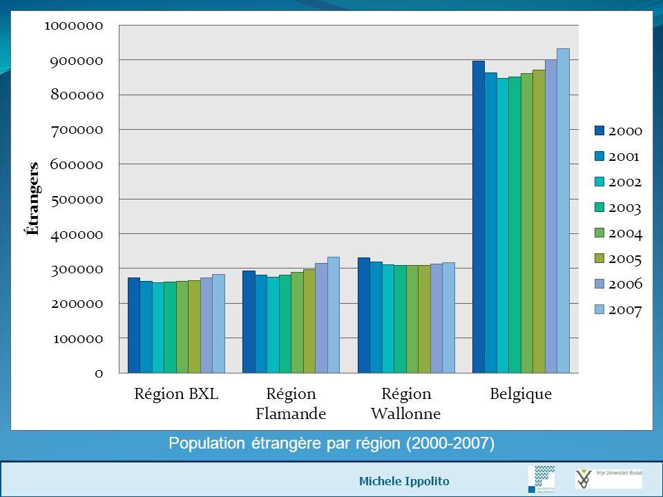 Population étrangère par région (2000-2007) Michele Ippolito