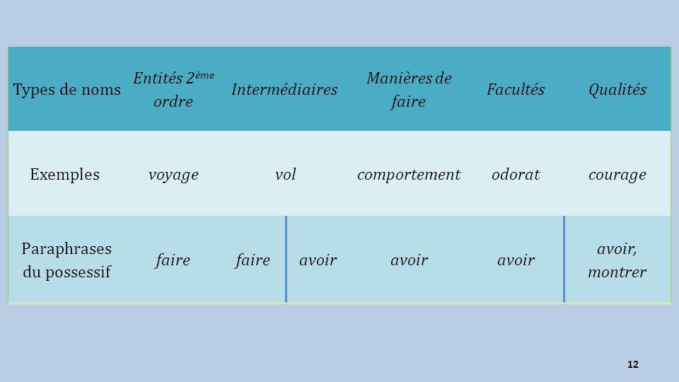 Types de noms Entités 2 ème ordre Intermédiaires Manières de faire FacultésQualités Exemples voyagevolcomportementodoratcourage Paraphrases du possess