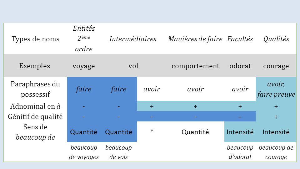 Types de noms Entités 2 ème ordre Intermédiaires Manières de faireFacultésQualités Exemples voyagevolcomportementodoratcourage Paraphrases du possessi