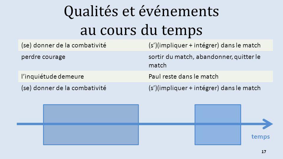 Qualités et événements au cours du temps (se) donner de la combativité(s)(impliquer + intégrer) dans le match perdre couragesortir du match, abandonner, quitter le match linquiétude demeurePaul reste dans le match (se) donner de la combativité(s)(impliquer + intégrer) dans le match 17 temps