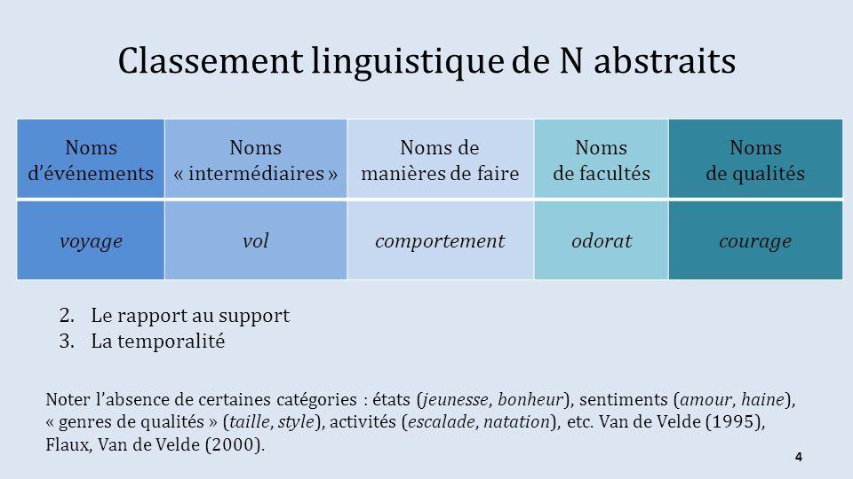 Classement linguistique de N abstraits Noms dévénements Noms « intermédiaires » Noms de manières de faire Noms de facultés Noms de qualités voyagevolc