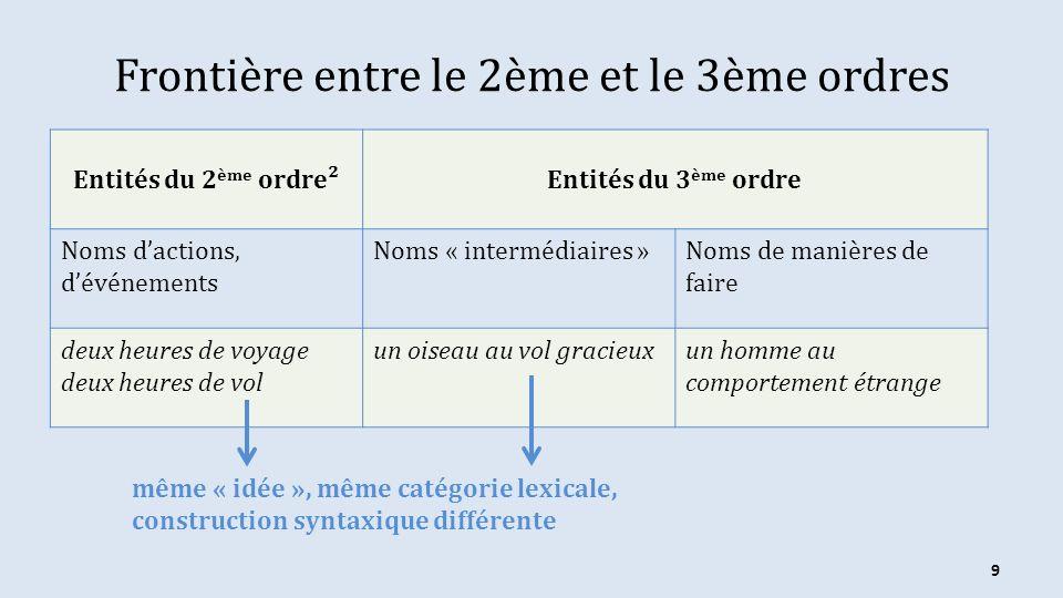 Frontière entre le 2ème et le 3ème ordres Entités du 2 ème ordre²Entités du 3 ème ordre Noms dactions, dévénements Noms « intermédiaires »Noms de mani