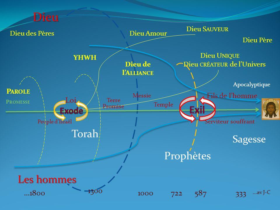 Dieu des Pères 5871000…1800 Temple 1300 722 Prophètes 333 Sagesse YHWH Loi Terre Promise Messie Peuple dIsraël Apocalyptique Dieu Amour Dieu Père...av