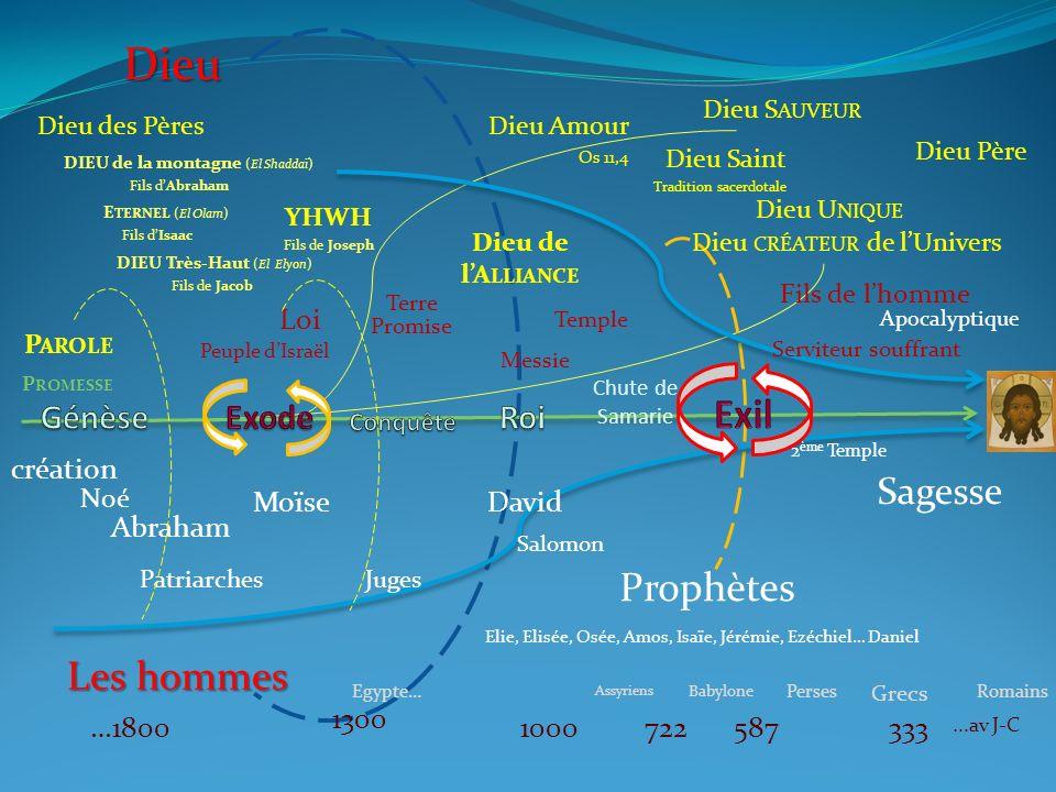 création Noé Abraham Dieu des Pères David 5871000…1800 Temple Patriarches 1300 Moïse Juges 722 Salomon Prophètes Elie, Elisée, Osée, Amos, Isaïe, Jéré