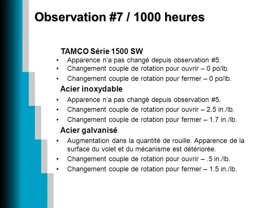 TAMCO Série 1500 SW Apparence na pas changé depuis observation #5. Changement couple de rotation pour ouvrir – 0 po/lb. Changement couple de rotation