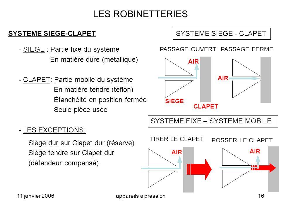 11 janvier 2006appareils à pression16 LES ROBINETTERIES SYSTEME SIEGE-CLAPET - SIEGE : Partie fixe du système En matière dure (métallique) - CLAPET: P