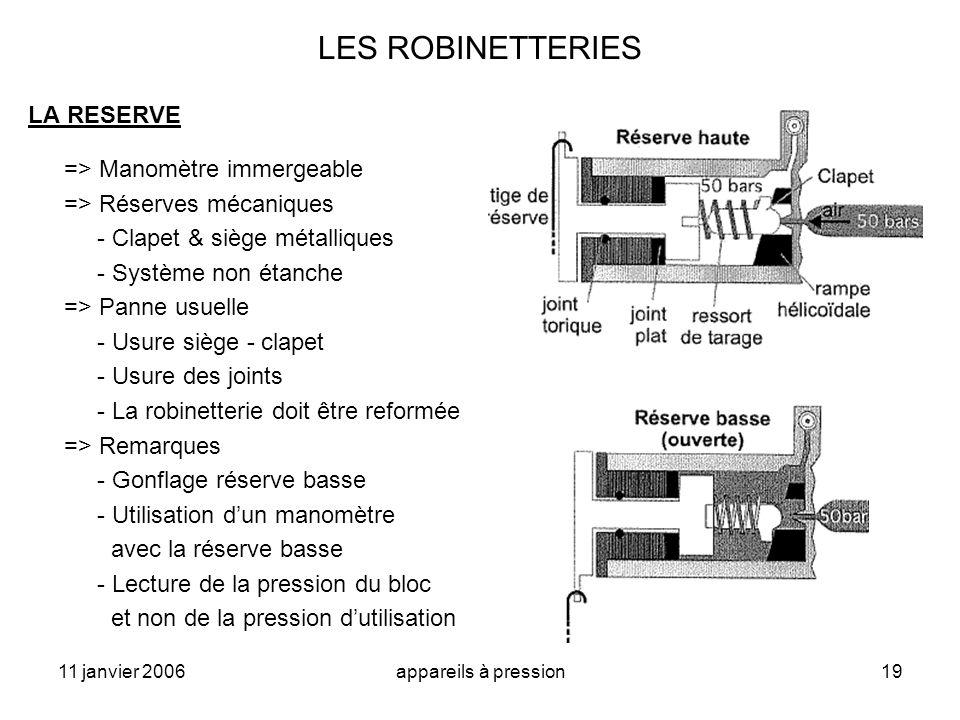 11 janvier 2006appareils à pression19 LES ROBINETTERIES LA RESERVE => Manomètre immergeable => Réserves mécaniques - Clapet & siège métalliques - Syst