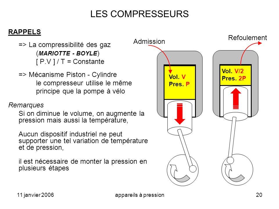11 janvier 2006appareils à pression20 LES COMPRESSEURS RAPPELS => La compressibilité des gaz ( MARIOTTE - BOYLE ) [ P.V ] / T = Constante => Mécanisme