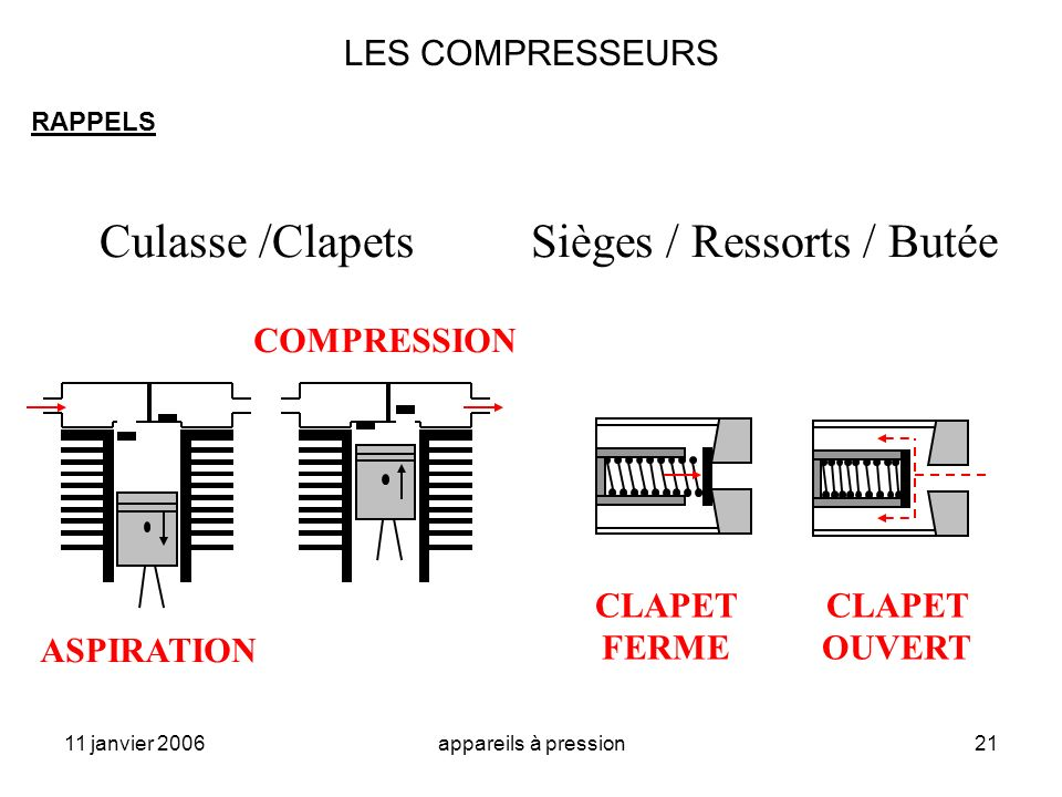 11 janvier 2006appareils à pression21 LES COMPRESSEURS RAPPELS