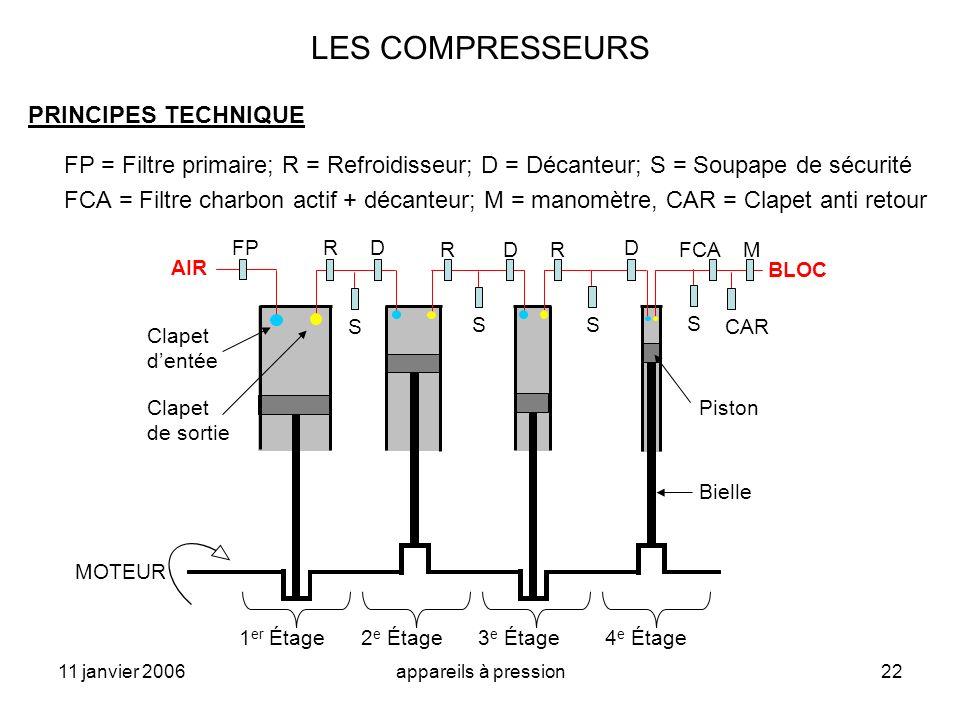 11 janvier 2006appareils à pression22 LES COMPRESSEURS PRINCIPES TECHNIQUE FP = Filtre primaire; R = Refroidisseur; D = Décanteur; S = Soupape de sécu
