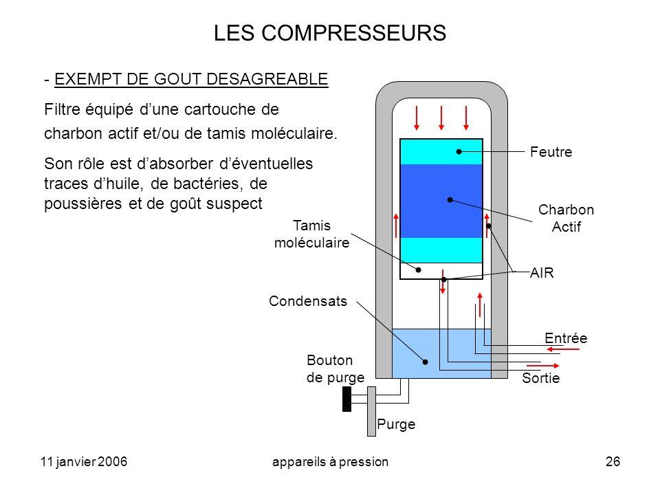 11 janvier 2006appareils à pression26 LES COMPRESSEURS - EXEMPT DE GOUT DESAGREABLE Filtre équipé dune cartouche de charbon actif et/ou de tamis moléc