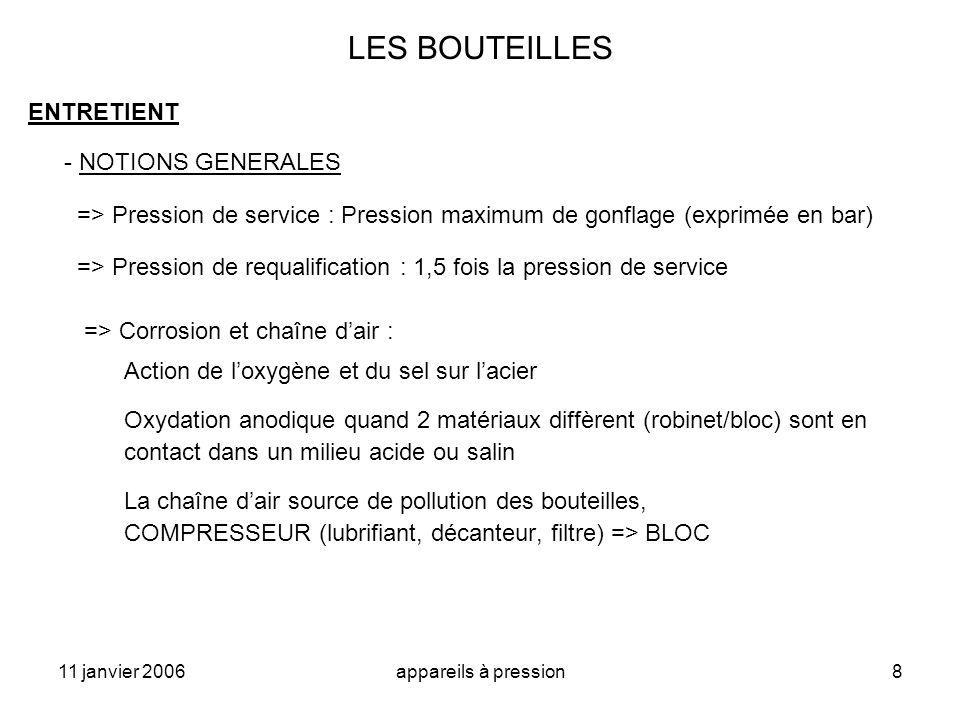 11 janvier 2006appareils à pression8 LES BOUTEILLES ENTRETIENT - NOTIONS GENERALES => Pression de service : Pression maximum de gonflage (exprimée en