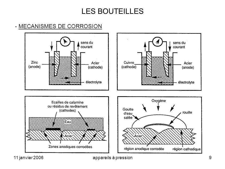11 janvier 2006appareils à pression9 LES BOUTEILLES - MECANISMES DE CORROSION