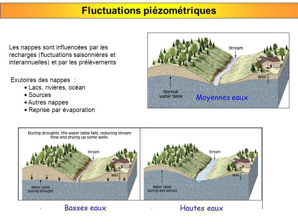 Contextes hydrodynamiques 1)Nappe libre (à surface libre) la nappe fluctue dans la zone non saturée de laquifère 2)Nappe captive (sans surface libre) le niveau piézométrique est au-dessus du toit de laquifère 3)Nappe captive jaillissante (artésienne) le niveau piézométrique est au-dessus du sol