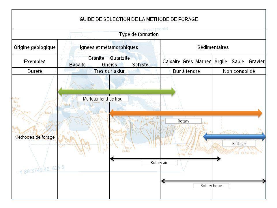 Journée dinformations et déchanges sur la réalisation des puits et forages privés en Aquitaine 22 novembre 2013 Je conçois louvrage Présentation de la Charte Qualité des puits et forages deau