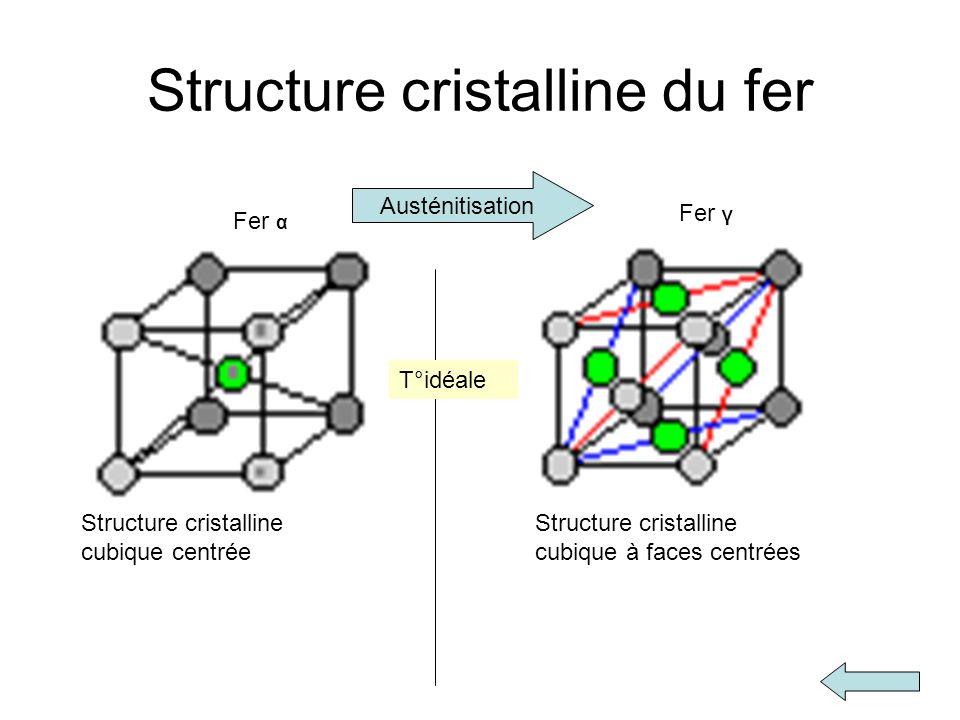 Structure cristalline du fer Structure cristalline cubique centrée Structure cristalline cubique à faces centrées Fer α Fer γ T°idéale Austénitisation