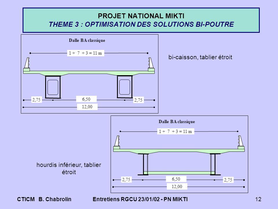 CTICM B. ChabrolinEntretiens RGCU 23/01/02 - PN MIKTI12 PROJET NATIONAL MIKTI THEME 3 : OPTIMISATION DES SOLUTIONS BI-POUTRE 12,00 6,50 2,75 1 + 7 + 3