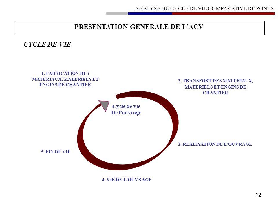 12 Cycle de vie De louvrage 2. TRANSPORT DES MATERIAUX, MATERIELS ET ENGINS DE CHANTIER 3. REALISATION DE LOUVRAGE 5. FIN DE VIE 1. FABRICATION DES MA