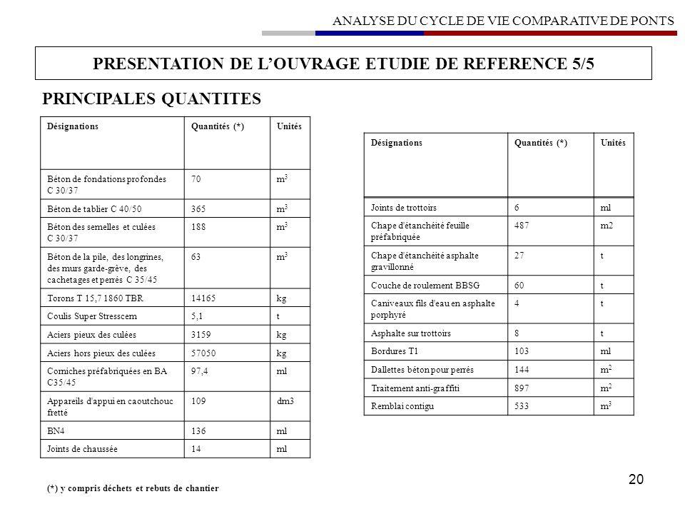 20 PRESENTATION DE LOUVRAGE ETUDIE DE REFERENCE5/5 PRINCIPALES QUANTITES DésignationsQuantités (*)Unités Béton de fondations profondes C 30/37 70m3m3