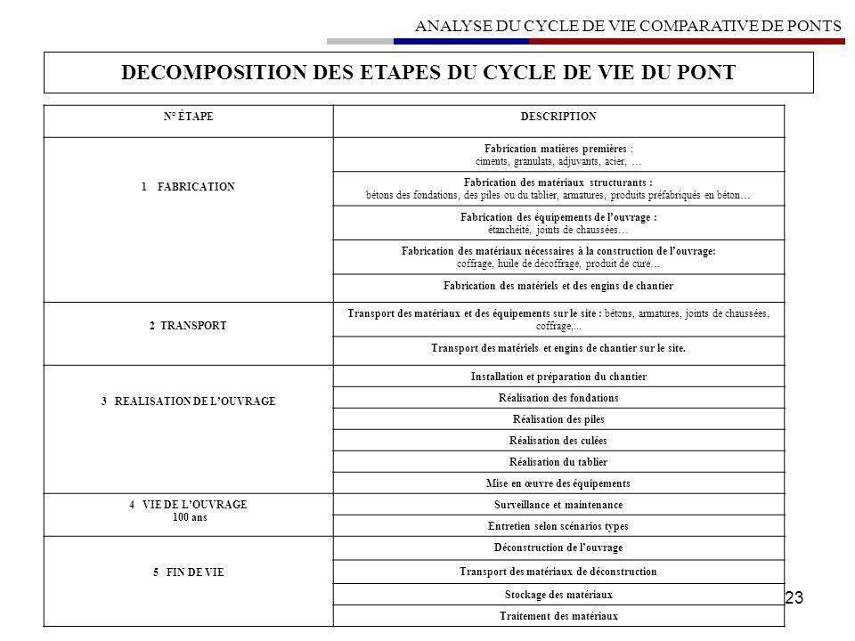 23 DECOMPOSITION DES ETAPES DU CYCLE DE VIE DU PONT N° ÉTAPEDESCRIPTION 1 FABRICATION Fabrication matières premières : ciments, granulats, adjuvants,