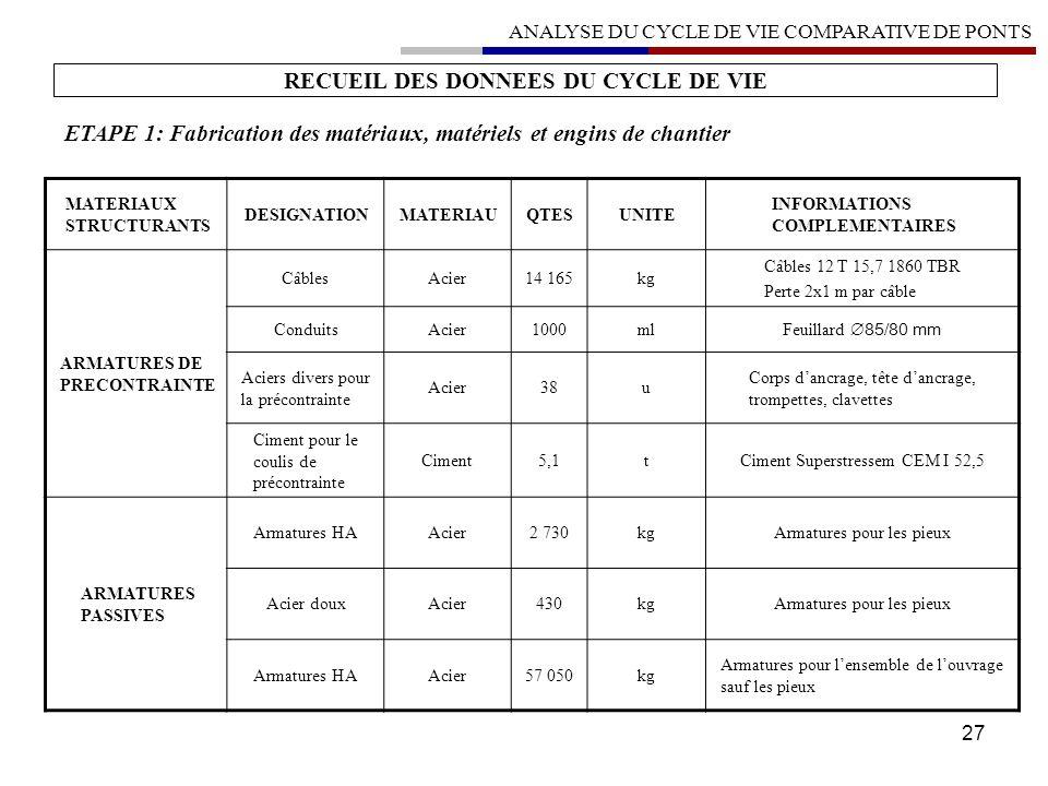 27 RECUEIL DES DONNEES DU CYCLE DE VIE ETAPE 1: Fabrication des matériaux, matériels et engins de chantier MATERIAUX STRUCTURANTS DESIGNATIONMATERIAUQ
