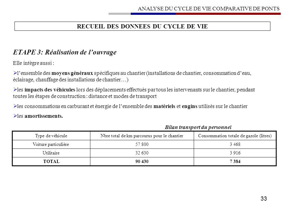 33 RECUEIL DES DONNEES DU CYCLE DE VIE Type de véhiculeNbre total de km parcourus pour le chantierConsommation totale de gazole (litres) Voiture parti