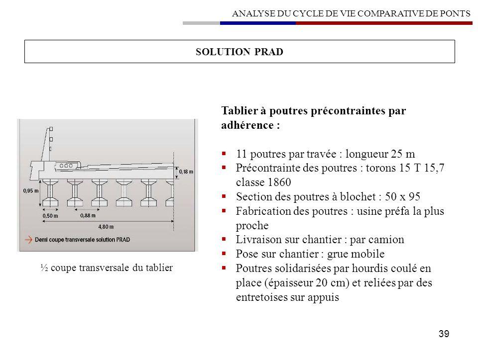 39 SOLUTION PRAD ANALYSE DU CYCLE DE VIE COMPARATIVE DE PONTS Tablier à poutres précontraintes par adhérence : 11 poutres par travée : longueur 25 m P