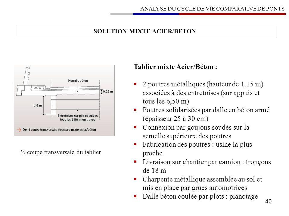 40 SOLUTION MIXTE ACIER/BETON ANALYSE DU CYCLE DE VIE COMPARATIVE DE PONTS ½ coupe transversale du tablier Tablier mixte Acier/Béton : 2 poutres métal
