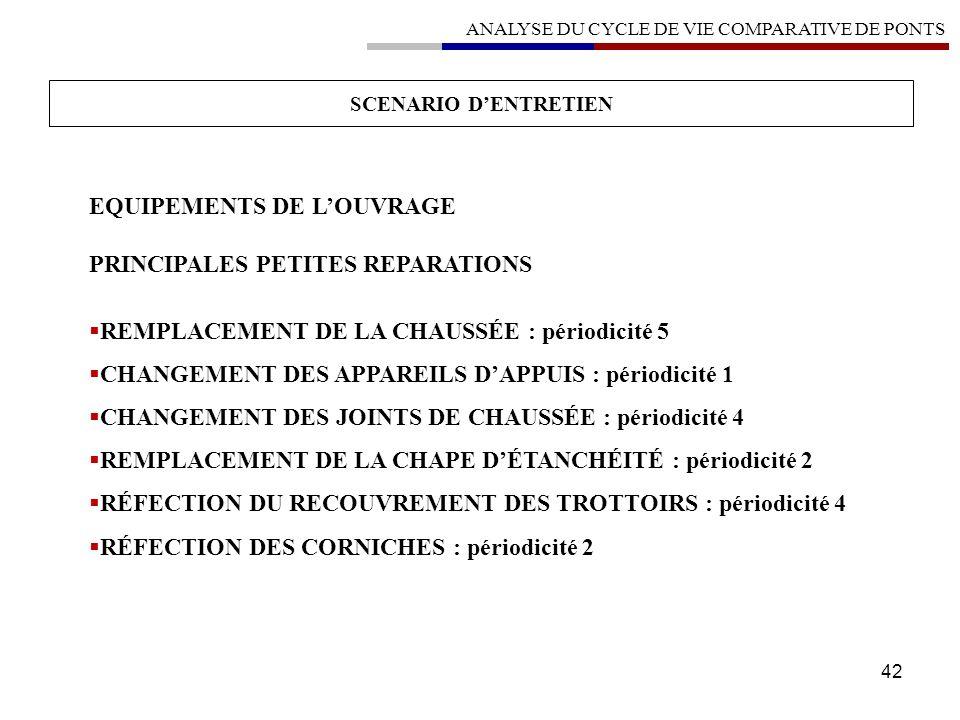 42 SCENARIO DENTRETIEN ANALYSE DU CYCLE DE VIE COMPARATIVE DE PONTS EQUIPEMENTS DE LOUVRAGE PRINCIPALES PETITES REPARATIONS REMPLACEMENT DE LA CHAUSSÉ