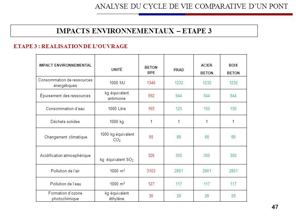 47 ANALYSE DU CYCLE DE VIE COMPARATIVE DUN PONT IMPACTS ENVIRONNEMENTAUX – ETAPE 3 ETAPE 3 : REALISATION DE LOUVRAGE IMPACT ENVIRONNEMENTAL UNITÉ BETO