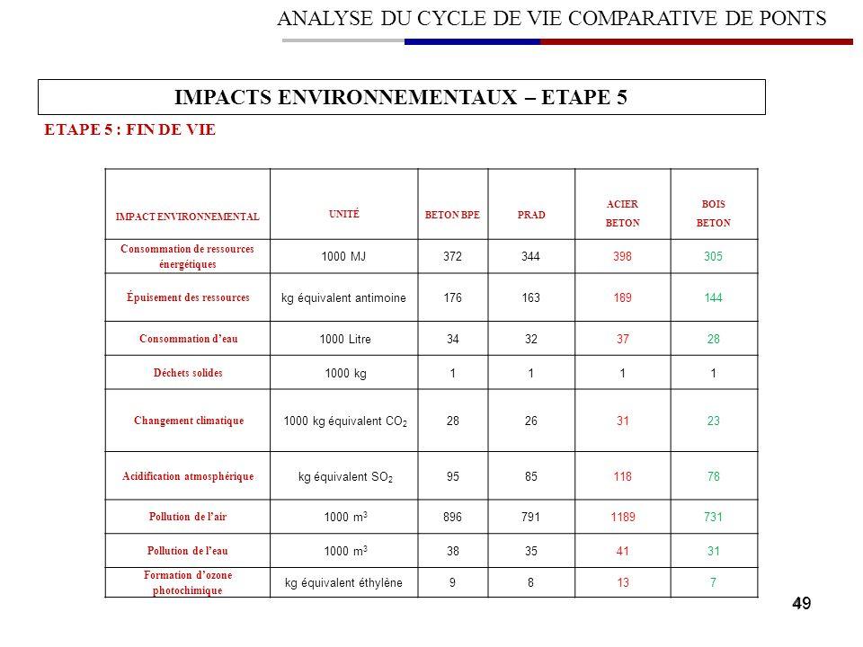49 ANALYSE DU CYCLE DE VIE COMPARATIVE DE PONTS IMPACTS ENVIRONNEMENTAUX – ETAPE 5 ETAPE 5 : FIN DE VIE IMPACT ENVIRONNEMENTAL UNITÉ BETON BPE PRAD AC