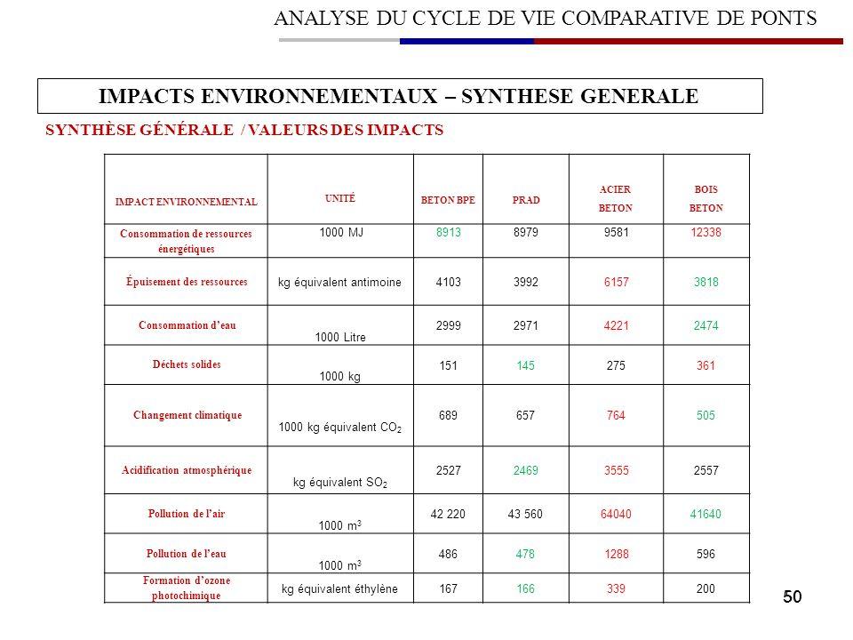 50 ANALYSE DU CYCLE DE VIE COMPARATIVE DE PONTS IMPACTS ENVIRONNEMENTAUX – SYNTHESE GENERALE SYNTHÈSE GÉNÉRALE / VALEURS DES IMPACTS IMPACT ENVIRONNEM