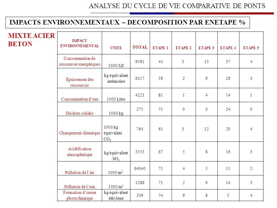 ANALYSE DU CYCLE DE VIE COMPARATIVE DE PONTS IMPACTS ENVIRONNEMENTAUX – DECOMPOSITION PAR ENETAPE % MIXTE ACIER BETON IMPACT ENVIRONNEMENTAL UNITE TOT