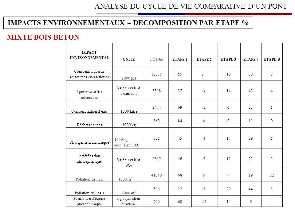 ANALYSE DU CYCLE DE VIE COMPARATIVE DUN PONT IMPACTS ENVIRONNEMENTAUX – DECOMPOSITION PAR ETAPE % MIXTE BOIS BETON IMPACT ENVIRONNEMENTAL UNITE TOTAL