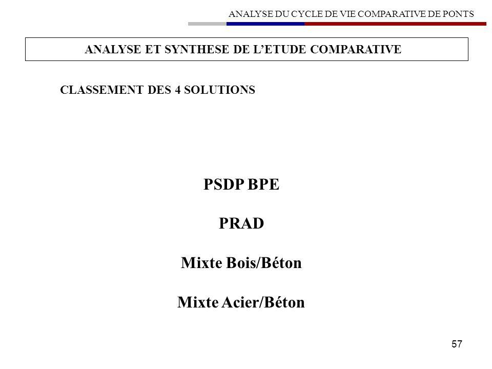 57 ANALYSE ET SYNTHESE DE LETUDE COMPARATIVE CLASSEMENT DES 4 SOLUTIONS PSDP BPE PRAD Mixte Bois/Béton Mixte Acier/Béton ANALYSE DU CYCLE DE VIE COMPA