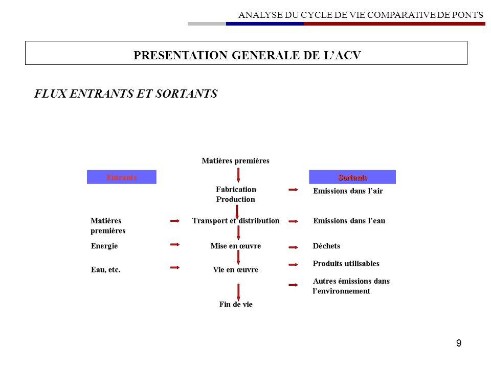 50 ANALYSE DU CYCLE DE VIE COMPARATIVE DE PONTS IMPACTS ENVIRONNEMENTAUX – SYNTHESE GENERALE SYNTHÈSE GÉNÉRALE / VALEURS DES IMPACTS IMPACT ENVIRONNEMENTAL UNITÉ BETON BPE PRAD ACIER BETON BOIS BETON Consommation de ressources énergétiques 1000 MJ89138979958112338 Épuisement des ressources kg équivalent antimoine4103399261573818 Consommation deau 1000 Litre 2999297142212474 Déchets solides 1000 kg 151145275361 Changement climatique 1000 kg équivalent CO 2 689657764505 Acidification atmosphérique kg équivalent SO 2 2527246935552557 Pollution de lair 1000 m 3 42 22043 5606404041640 Pollution de leau 1000 m 3 4864781288596 Formation dozone photochimique kg équivalent éthylène167166339200
