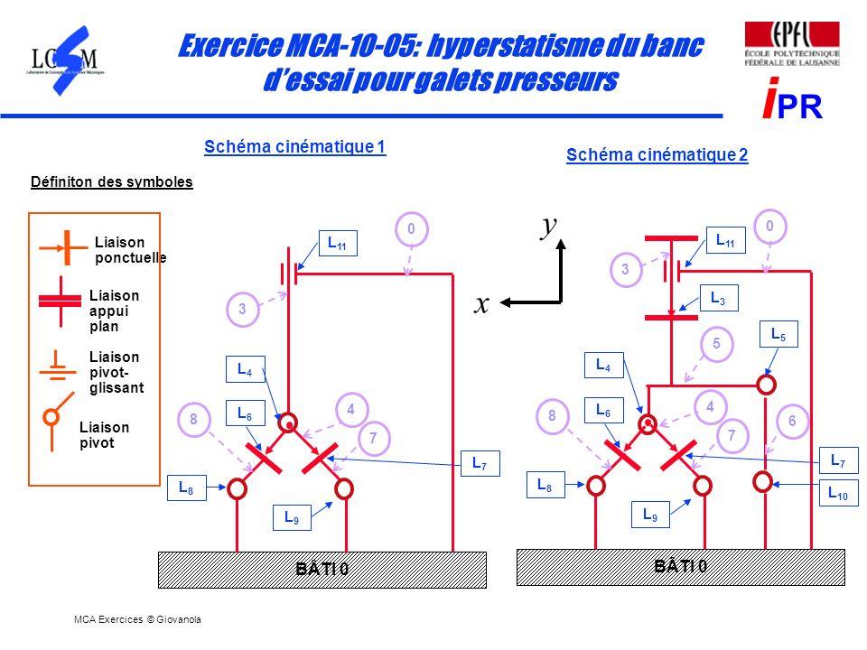 MCA Exercices © Giovanola i PR Définiton des symboles Exercice MCA-10-05: hyperstatisme du banc dessai pour galets presseurs Schéma cinématique 1 BÂTI