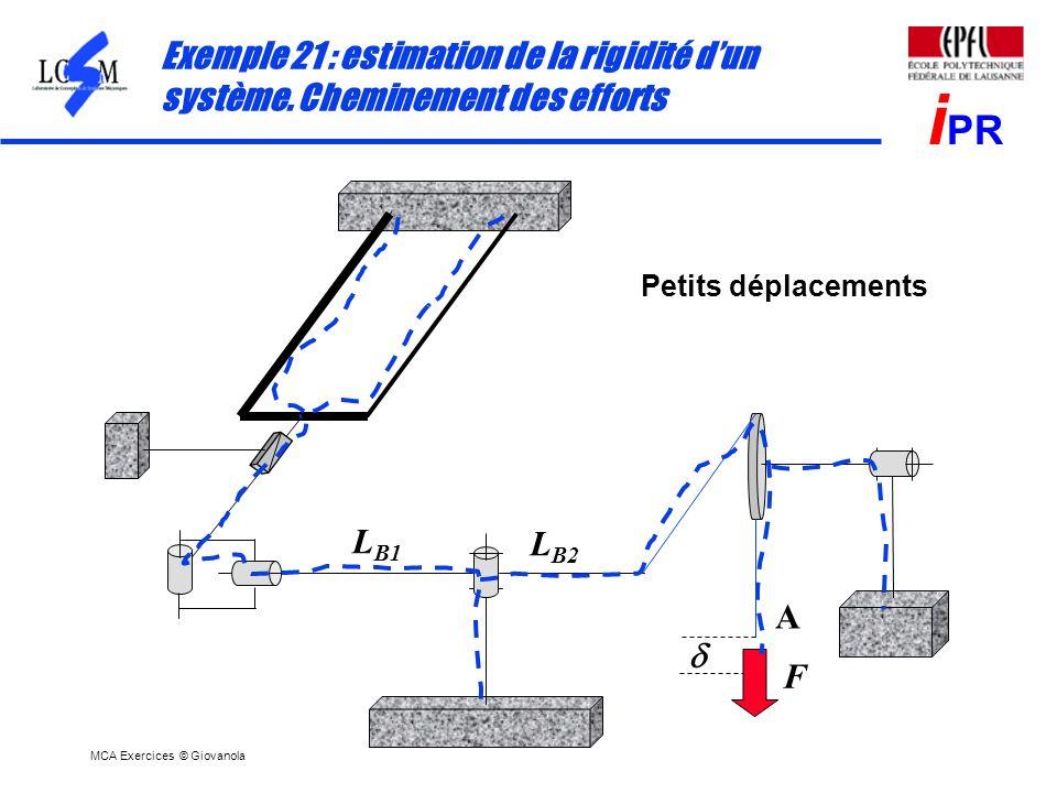 MCA Exercices © Giovanola i PR Exemple 21 : estimation de la rigidité dun système. Cheminement des efforts Petits déplacements L B1 L B2 F A