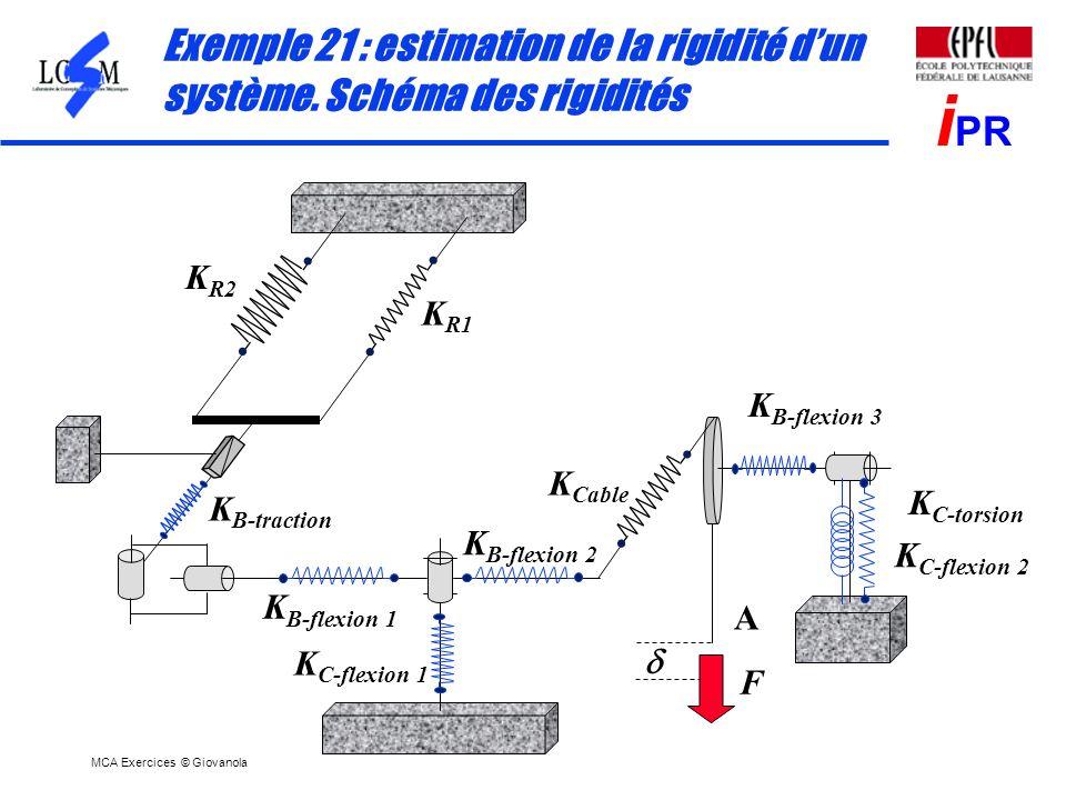 MCA Exercices © Giovanola i PR Exemple 21 : estimation de la rigidité dun système. Schéma des rigidités F K R1 K R2 K B-traction K B-flexion 1 K B-fle