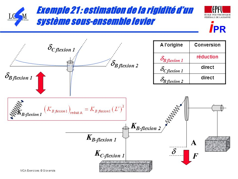 MCA Exercices © Giovanola i PR Exemple 21 : estimation de la rigidité dun système sous-ensemble levier A lorigineConversion B flexion 1 réduction C fl