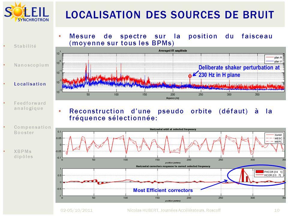 LOCALISATION DES SOURCES DE BRUIT 02-05/10/2011Nicolas HUBERT, Journées Accélérateurs, Roscoff10 Mesure de spectre sur la position du faisceau (moyenn